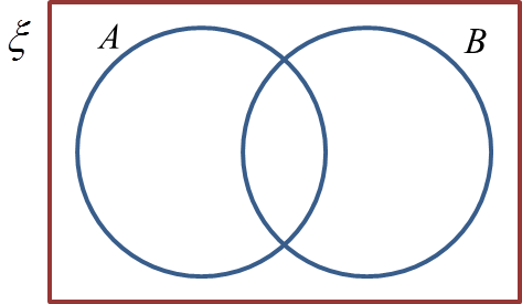 33b union of sets spm mathematics diagram below is a venn diagram showing the universal set form 3 students set a students who play piano and set b students who play violin ccuart Image collections