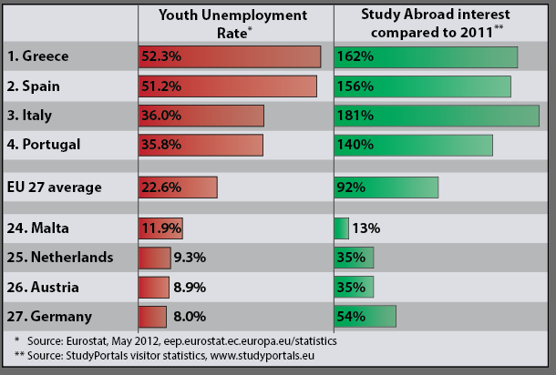 a study of the relation between the number of college graduates and unemployment rate Graduate unemployment, or educated unemployment, is unemployment among  people with an  according to statistics, the unemployment rate for recent college  graduates has  international relations, 47%, 499%, $42,000, $76,000, 425%   in the study 2010 chinese college students employment report it named 15.