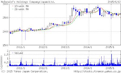 日本マクドナルド株価チャート