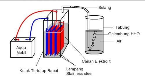 Cara membuat Generator Gas HHO