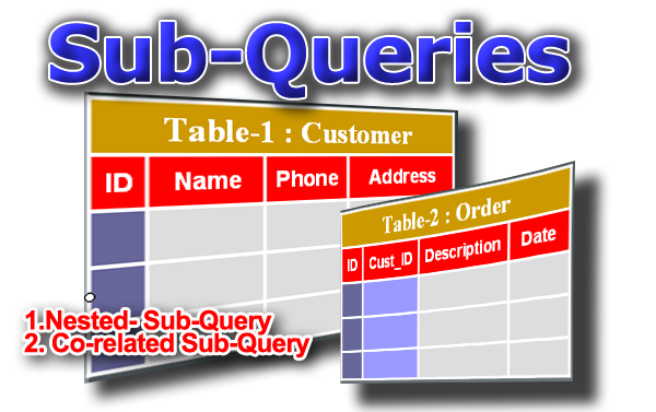Microsoft SQL Server Training Online Learning Classes Sql Sub Queries Nested Co-related