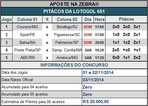 LOTOGOL 651 - PITÁCOS DA ZEBRA