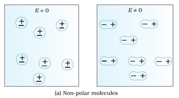 an introduction to the world of non polar hydrogen Non-covalent interactions molecules with permanent dipoles can interact with other polar molecules through dipole-dipole hydrogen bonding interactions.