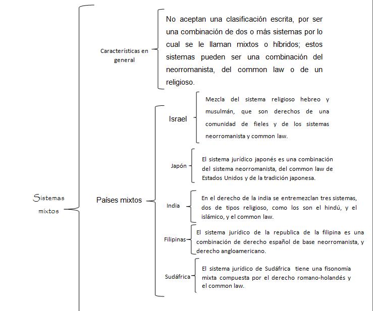 Sistemas jur dicos cont mporaneos diciembre 2012 for Caracteristicas de los contemporaneos