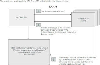 2823 A50 China ETF CAAPs work diagram