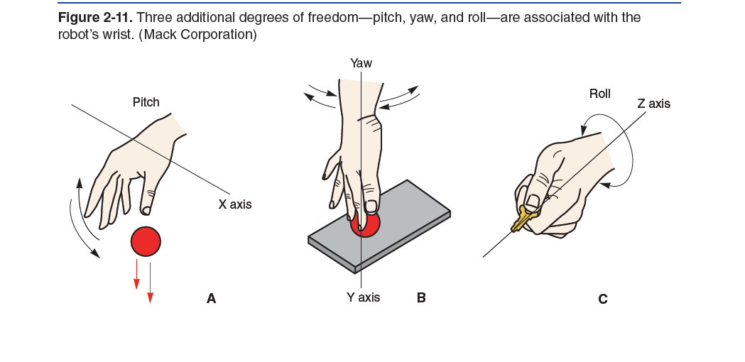 Moumie: Robotics from a software perspective : Degree of Freedom (DOF)