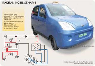 Mobil Listrik Semar
