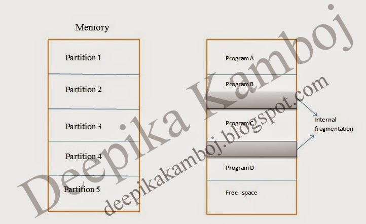 contiguous memory allocation pdf free