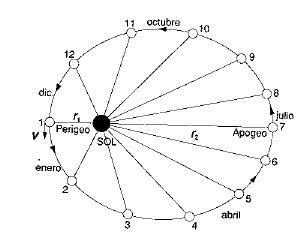 Orbita eliptica de un planeta