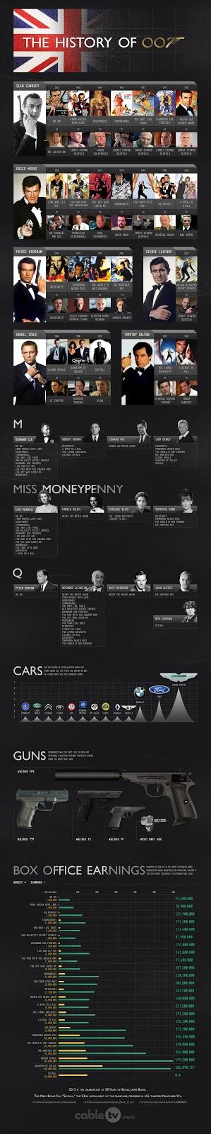 Kronologi James Bond