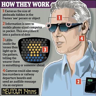 Cermin mata bionik untuk orang buta
