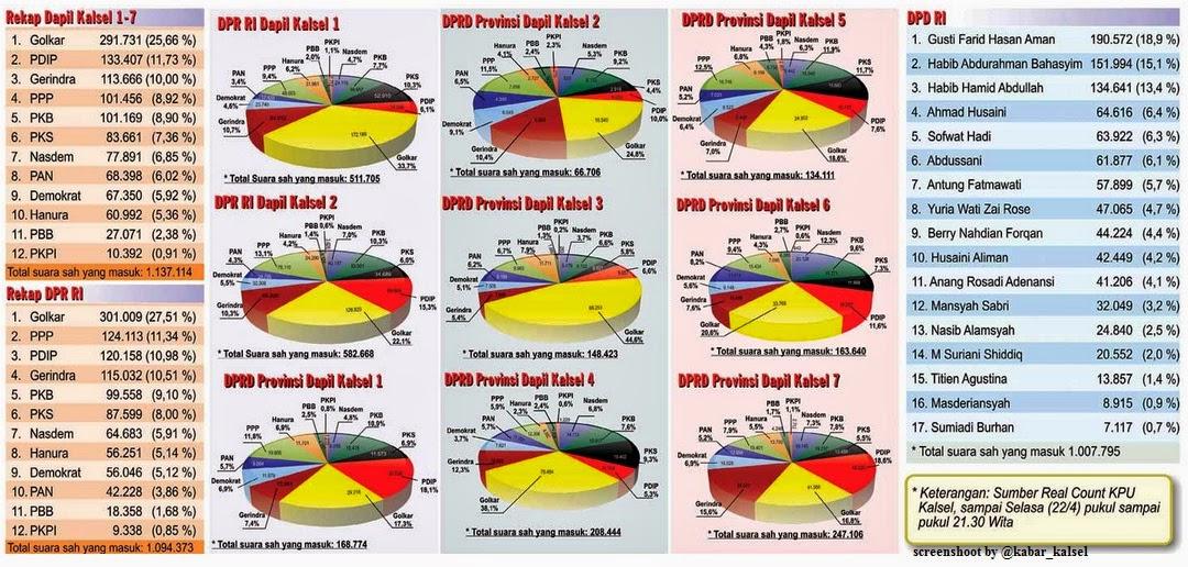 Rekap perolehan suara pemilu 2014 kalsel