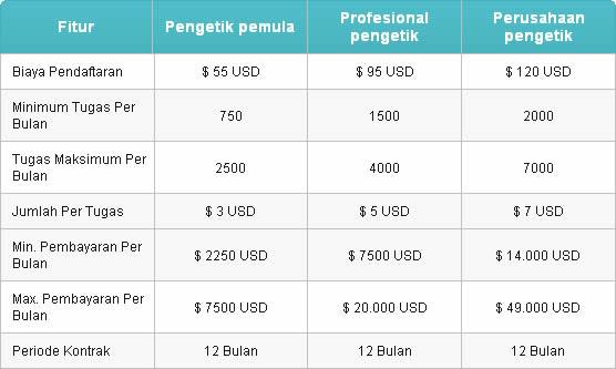 freelance job dengan online