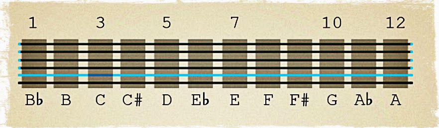 Fretboard Notes Infographics and Cheat Sheets