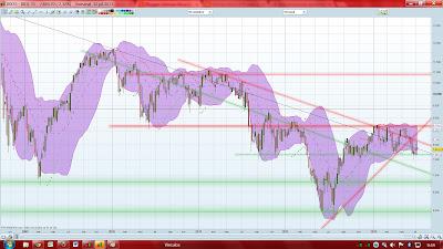 Gráfico semanal Ibex 35