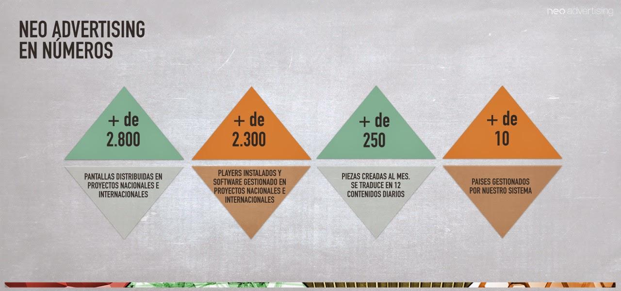Neo Advertising en números