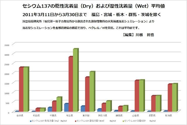 セシウム137の乾性沈着量(Dry)および湿性沈着量(Wet)2011年3月11日から3月30日まで 福島・宮城・栃木・群馬・茨城を除く(ベクレル/㎡)