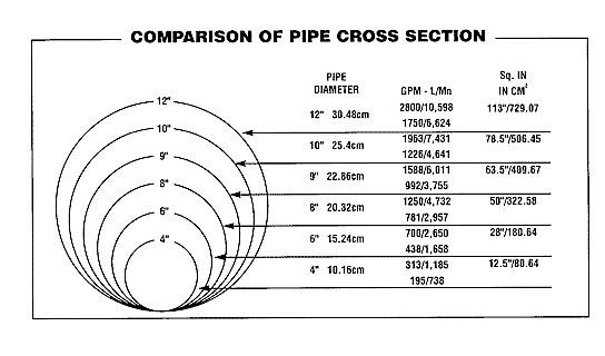 volume of 3 pvc pipe