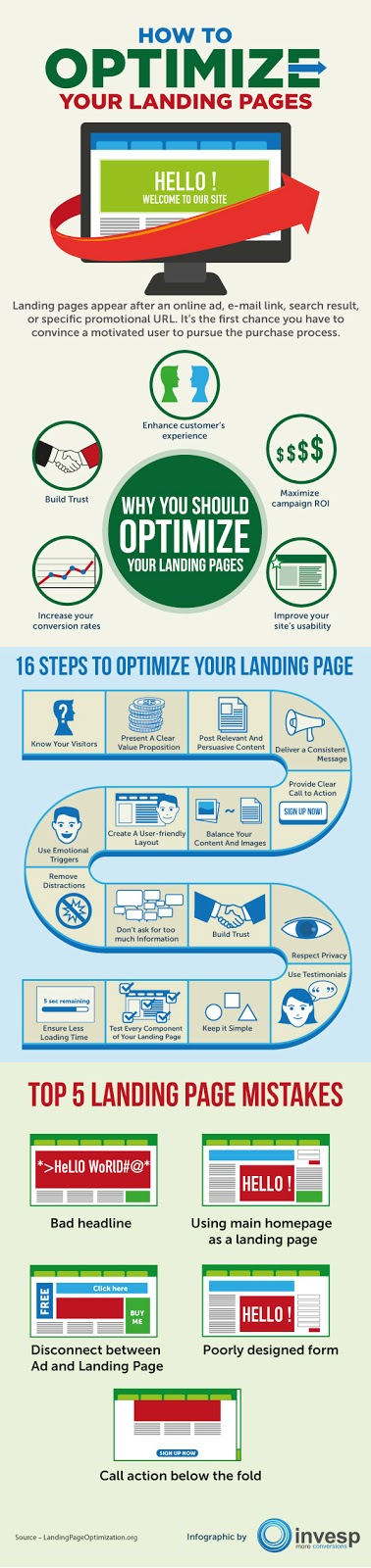 How to Create Optimized Landing Pages Infographic