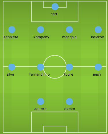 Manchester City Expected 2014-2015 Lineup
