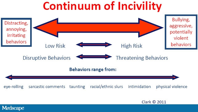 incivility in nursing school Incivility among nursing students is a common academic problem knowing the causes of students' incivility will enable the faculty members and academic institutions to select correct strategies to deal with this problem this study was conducted to explore the causes of incivility among nursing.