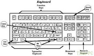 Jenisnya Keyboard
