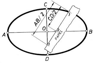 Curvas: Elipses, Óvalos, Espirales.