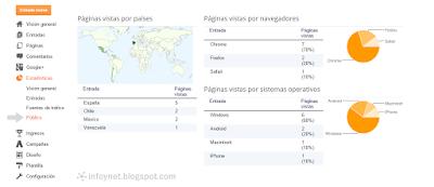 Apartado de Público de las Estadísticas de Blogger