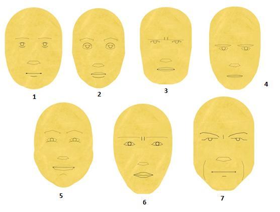 Hình dạng khuôn mặt của bạn nói lên điều gì