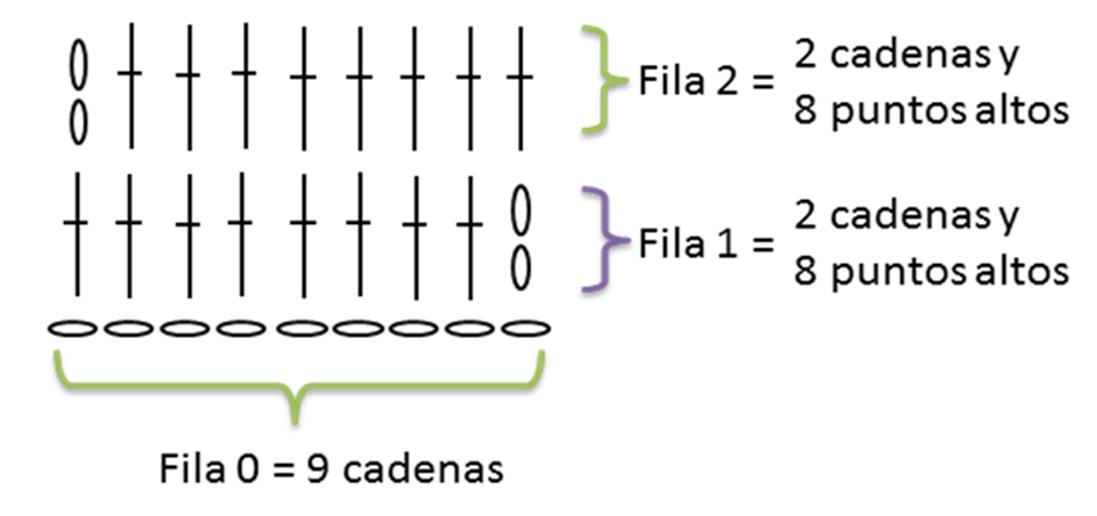 Cómo se lee un patrón de Crochet - Parte 1 - Ahuyama Crochet