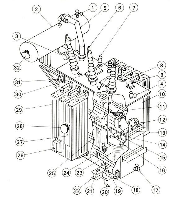different parts of transformer