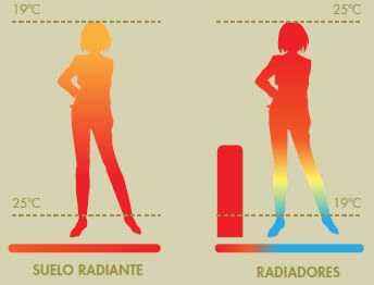 Calefacci n por losa radiante recomendada por la - Calefaccion por hilo radiante ...