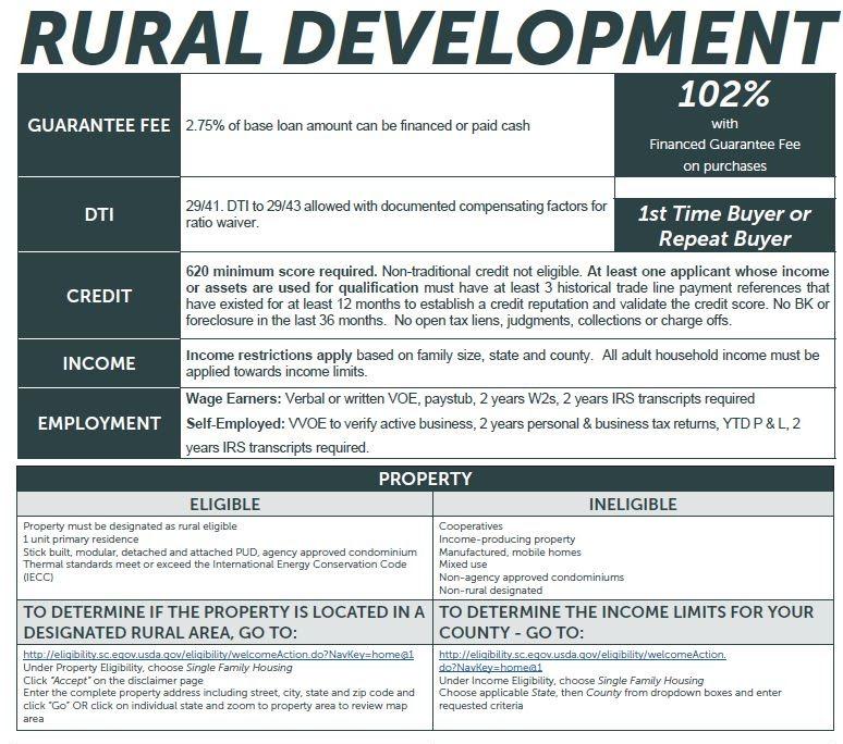 Riverside loan limits