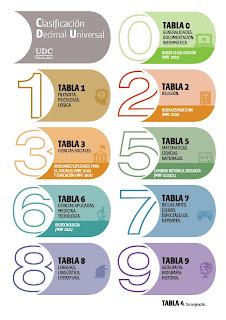 Nueva versión del Sistema de clasificación bibliográfico CDU.