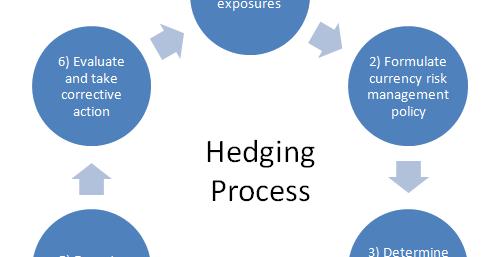 Hedging forex risk