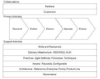 Realizing the Agile Enterprise