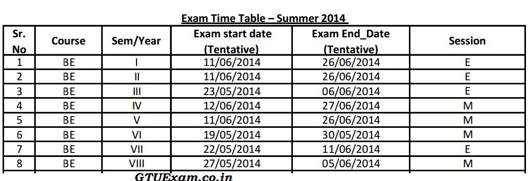 GTU B.Engineering Summer 2014 Exam Dates