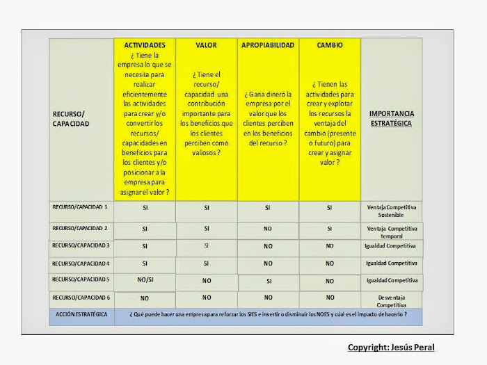 ESQUEMA 50. Clasificación de los recursos y capacidades por importancia estratégica