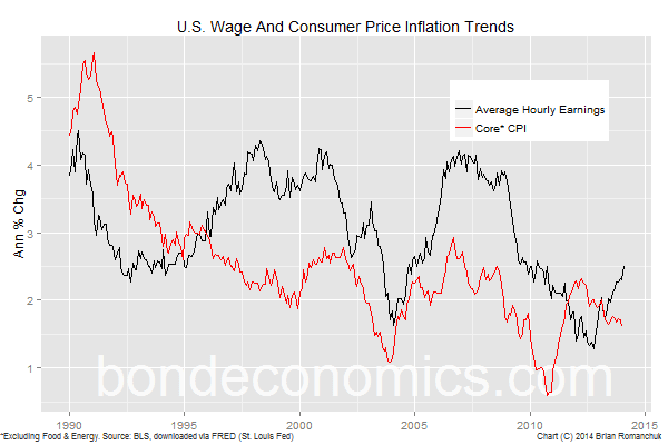 Chart: U.S. Wage And Core CPI Inflation
