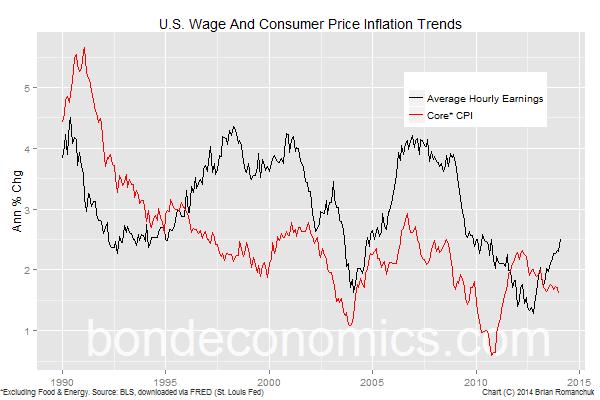 Chart: U.S. Wage And Core CPI Inflation