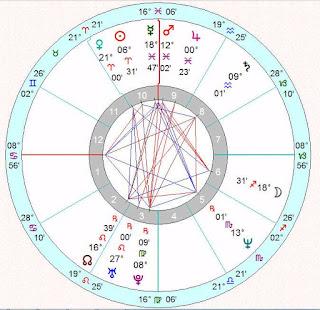 Astrology Zone Vicki Gunvalson Natal Chart Reading