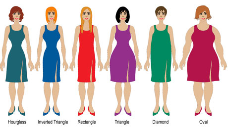 Clothing And Body Type