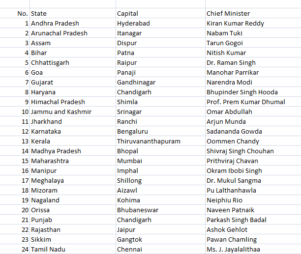 List of Indian States and their Capitals pdf