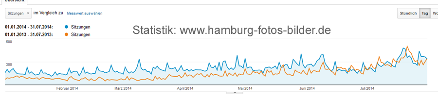 Hamburg Statistik, Blogstatistik, Webstatistik
