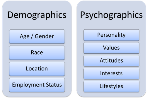 demographics vs psychographics