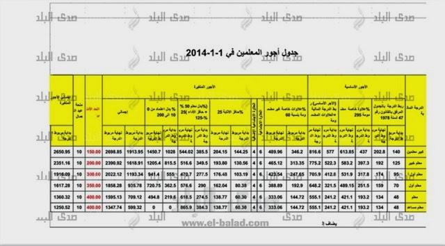 أجر كل معلم ومربوطه فى 1/1/2014 في مصر شني%D