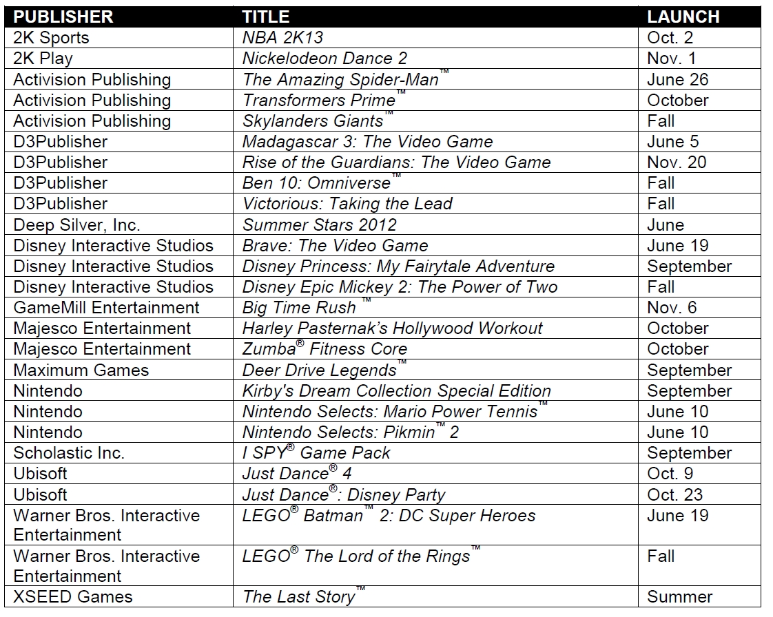 Wii U Games List : Updated wii ds release list last story for summer