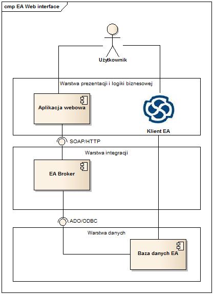 interfejs WWW do Enterprise Architect - architektura logiczna