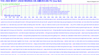 THE 2500 MOST USED WORDS ON AMERICAN TV (study sheet)