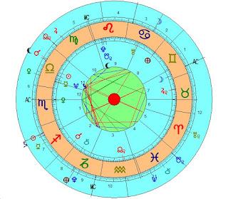 Transitos en el horoscopo de Putin